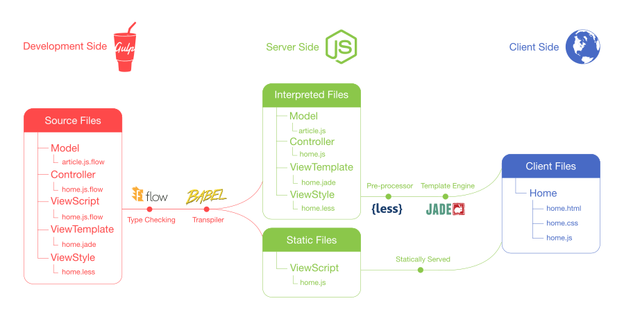A diagram of the three stages of the code: Development, Server & Client